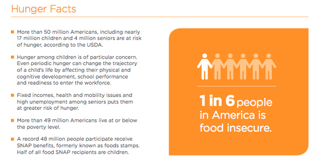Infographic Courtesy of Feeding America.