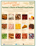 [GRAPHIC] Thanksgiving Farmer's Share